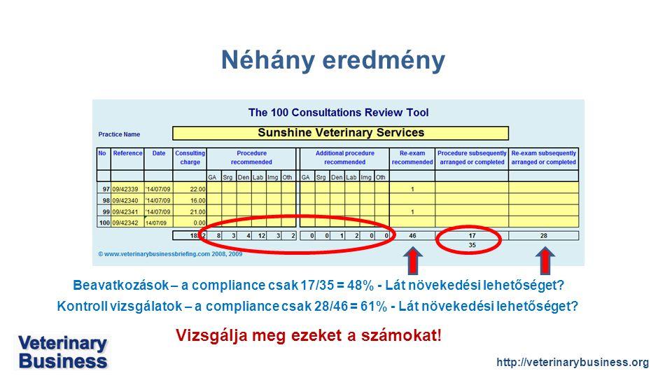 http://veterinarybusiness.org Néhány eredmény Beavatkozások – a compliance csak 17/35 = 48% - Lát növekedési lehetőséget.
