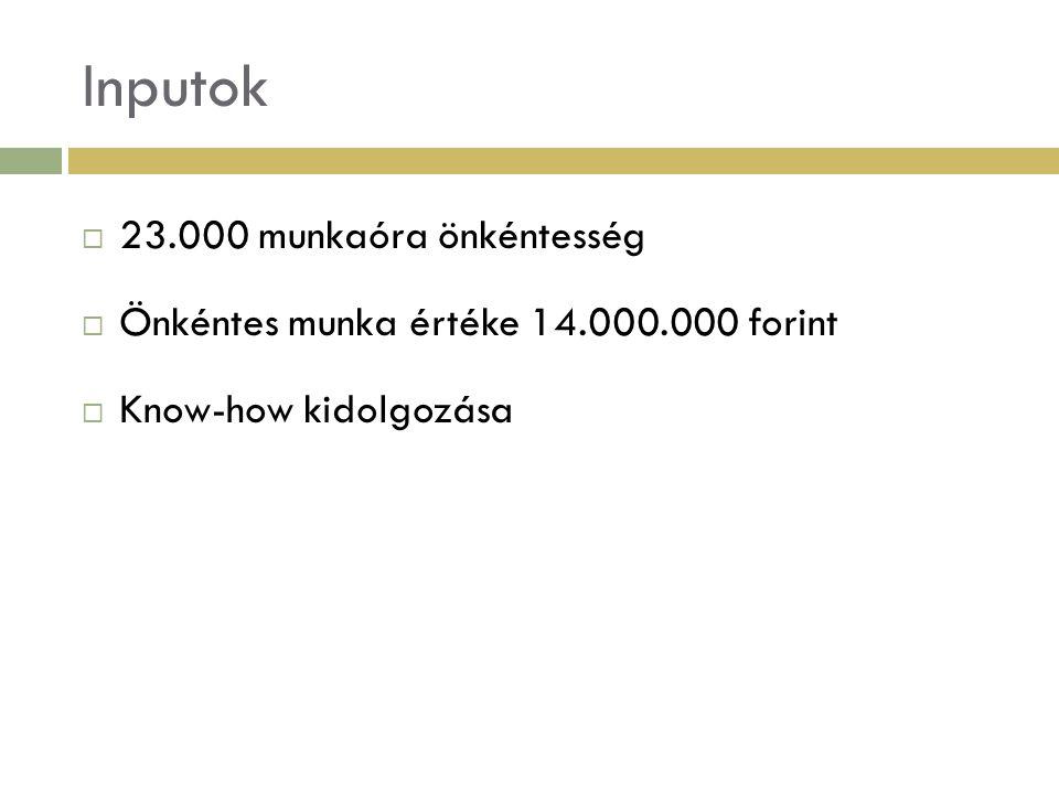 Inputok  23.000 munkaóra önkéntesség  Önkéntes munka értéke 14.000.000 forint  Know-how kidolgozása