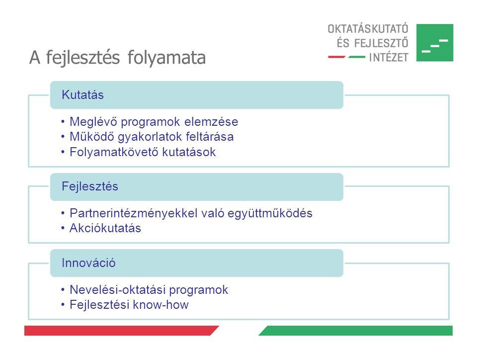 A fejlesztés folyamata Meglévő programok elemzése Működő gyakorlatok feltárása Folyamatkövető kutatások Kutatás Partnerintézményekkel való együttműködés Akciókutatás Fejlesztés Nevelési-oktatási programok Fejlesztési know-how Innováció
