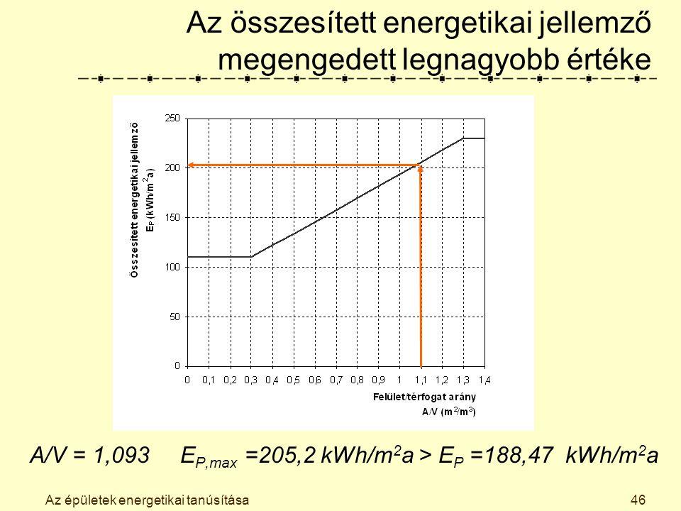 Az épületek energetikai tanúsítása46 Az összesített energetikai jellemző megengedett legnagyobb értéke A/V = 1,093 E P,max =205,2 kWh/m 2 a > E P =188,47 kWh/m 2 a