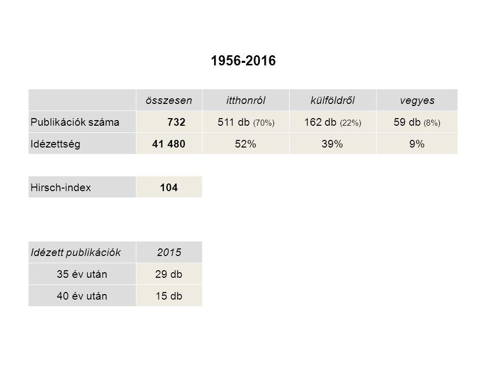 összesenitthonrólkülföldrőlvegyes Publikációk száma 732511 db (70%) 162 db (22%) 59 db (8%) Idézettség41 48052%39%9% Hirsch-index104 Idézett publikációk2015 35 év után29 db 40 év után15 db 1956-2016