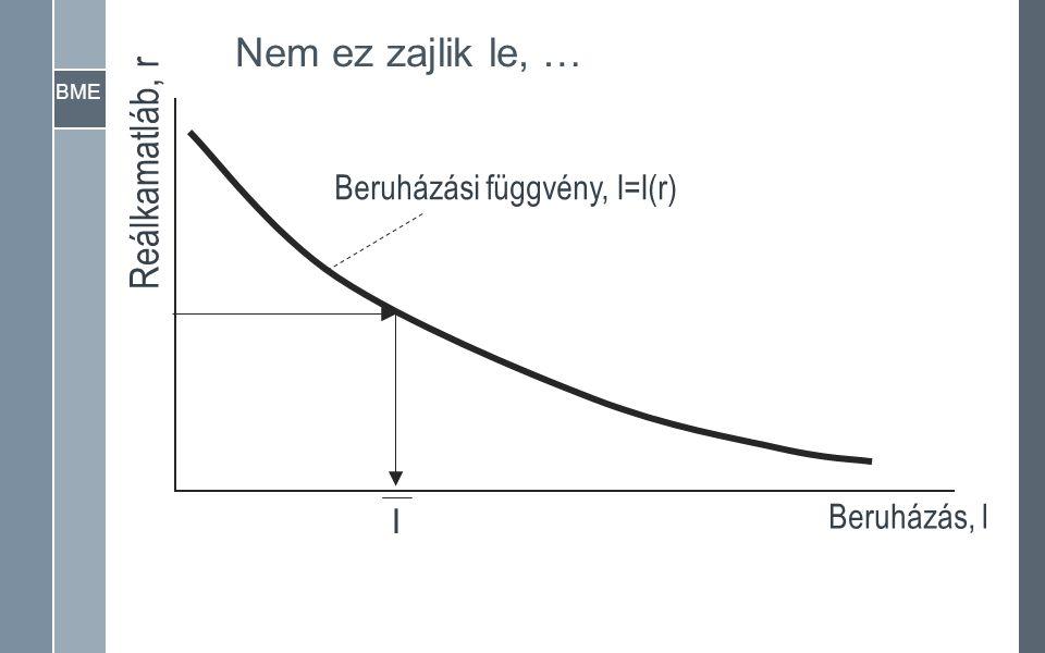 BME Reálkamatláb, r Beruházás, I Beruházási függvény, I=I(r) I Nem ez zajlik le, …