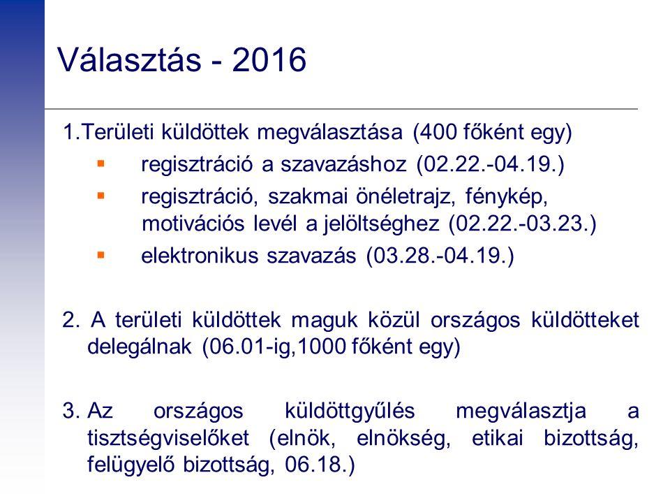 Választás - 2016 1.Területi küldöttek megválasztása (400 főként egy)  regisztráció a szavazáshoz (02.22.-04.19.)  regisztráció, szakmai önéletrajz, fénykép, motivációs levél a jelöltséghez (02.22.-03.23.)  elektronikus szavazás (03.28.-04.19.) 2.