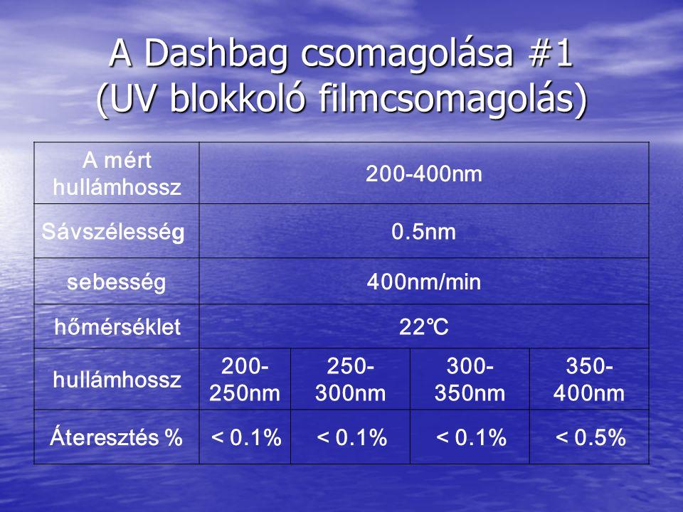A Dashbag csomagolása #1 (UV blokkoló filmcsomagolás) A mért hullámhossz 200-400nm Sávszélessé g 0.5nm sebesség400nm/min hőmérséklet22℃ hullámhossz 200- 250nm 250- 300nm 300- 350nm 350- 400nm Áteresztés %<0.1% <0.5%
