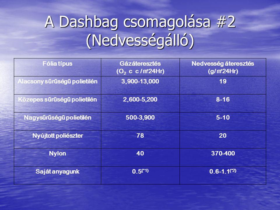 A Dashbag csomagolása #2 (Nedvességálló) Fólia típusGázáteresztés (O 2 cc/㎡24Hr) Nedvesség áteresztés (g/㎡24Hr) Alacsony sűrűségű polietilén3,900-13,00019 Közepes sűrűségű polietilén2,600-5,2008-16 Nagysűrűségű polietilén500-3,9005-10 Nyújtott poliészter7820 Nylon40370-400 Saját anyagunk0.5 (*1) 0.6-1.1 (*2)