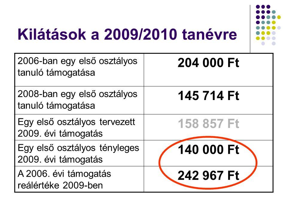 Kilátások a 2009/2010 tanévre 2006-ban egy első osztályos tanuló támogatása 204 000 Ft 2008-ban egy első osztályos tanuló támogatása 145 714 Ft Egy első osztályos tervezett 2009.