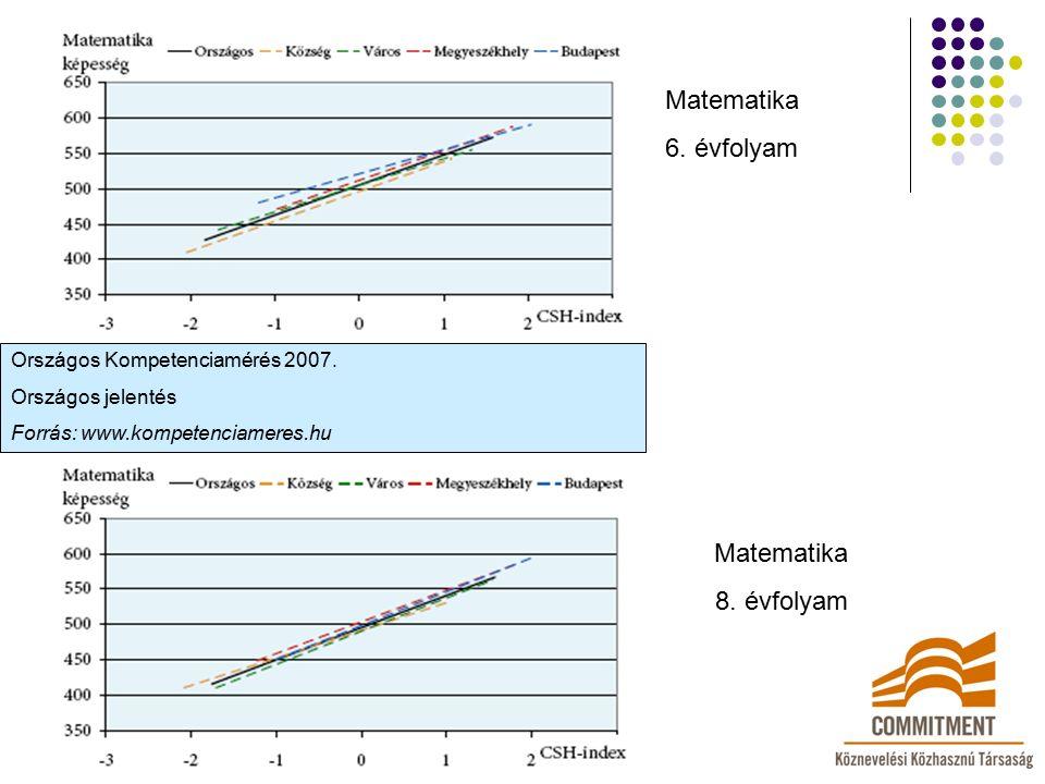 Országos Kompetenciamérés 2007. Országos jelentés Forrás: www.kompetenciameres.hu Matematika 6. évfolyam Matematika 8. évfolyam
