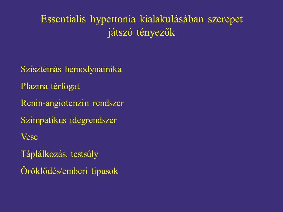 Essentialis hypertonia kialakulásában szerepet játszó tényezők Szisztémás hemodynamika Plazma térfogat Renin-angiotenzin rendszer Szimpatikus idegrend