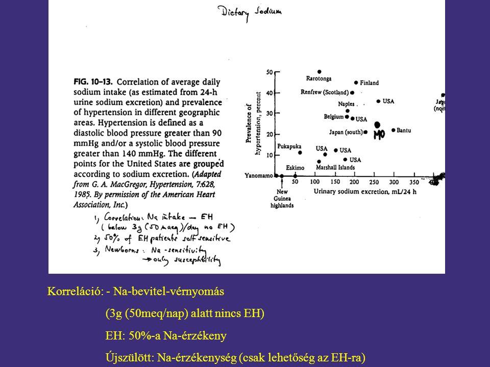 Korreláció: - Na-bevitel-vérnyomás (3g (50meq/nap) alatt nincs EH) EH: 50%-a Na-érzékeny Újszülött: Na-érzékenység (csak lehetőség az EH-ra)