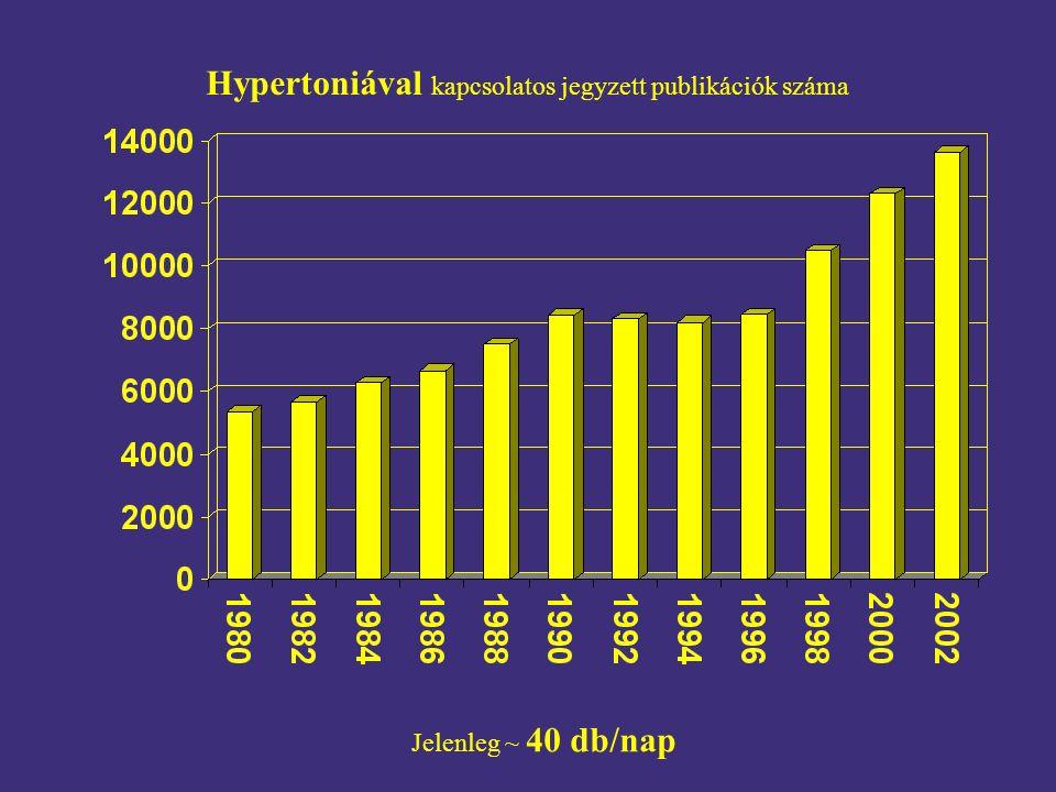 Hypertoniával kapcsolatos jegyzett publikációk száma Jelenleg ~ 40 db/nap