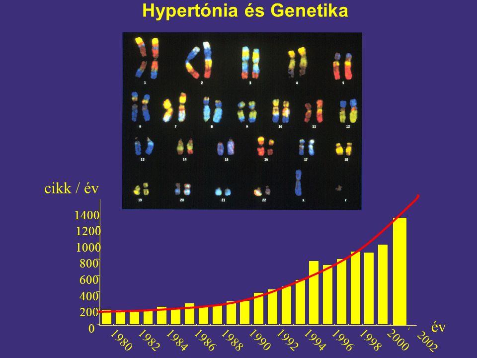 Hypertónia és Genetika cikk / év év 0 200 400 600 800 1000 1200 1980 1982 198419861988 19901992 1994 1996 19982000 1400 2002