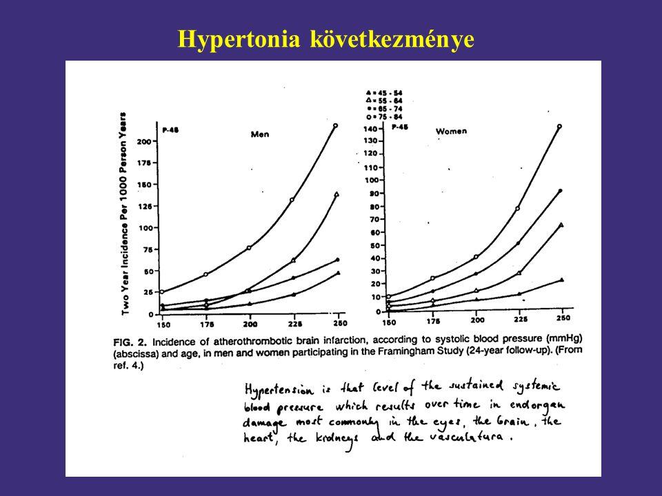 Hypertonia következménye