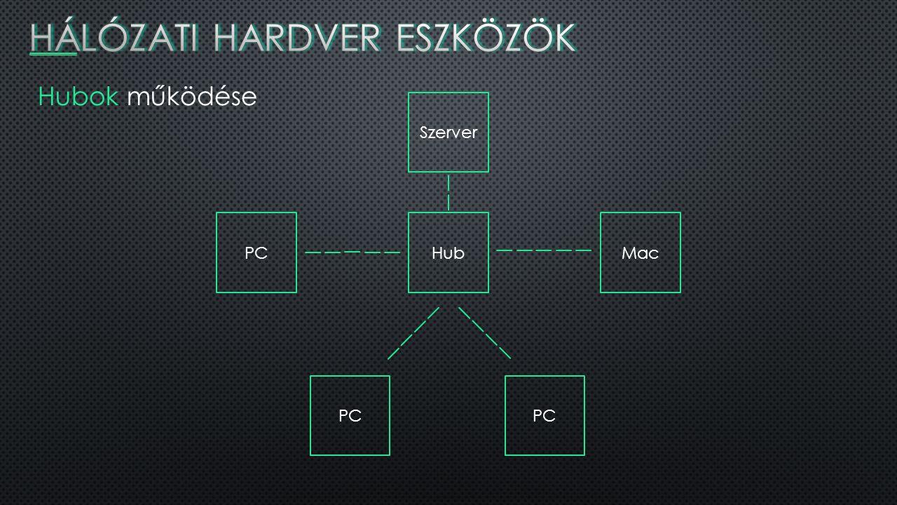 Hubok működése Hub Szerver Mac PC