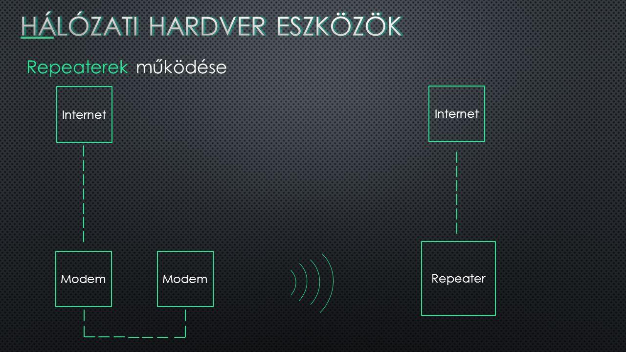 Repeaterek működése Internet Modem Repeater Internet
