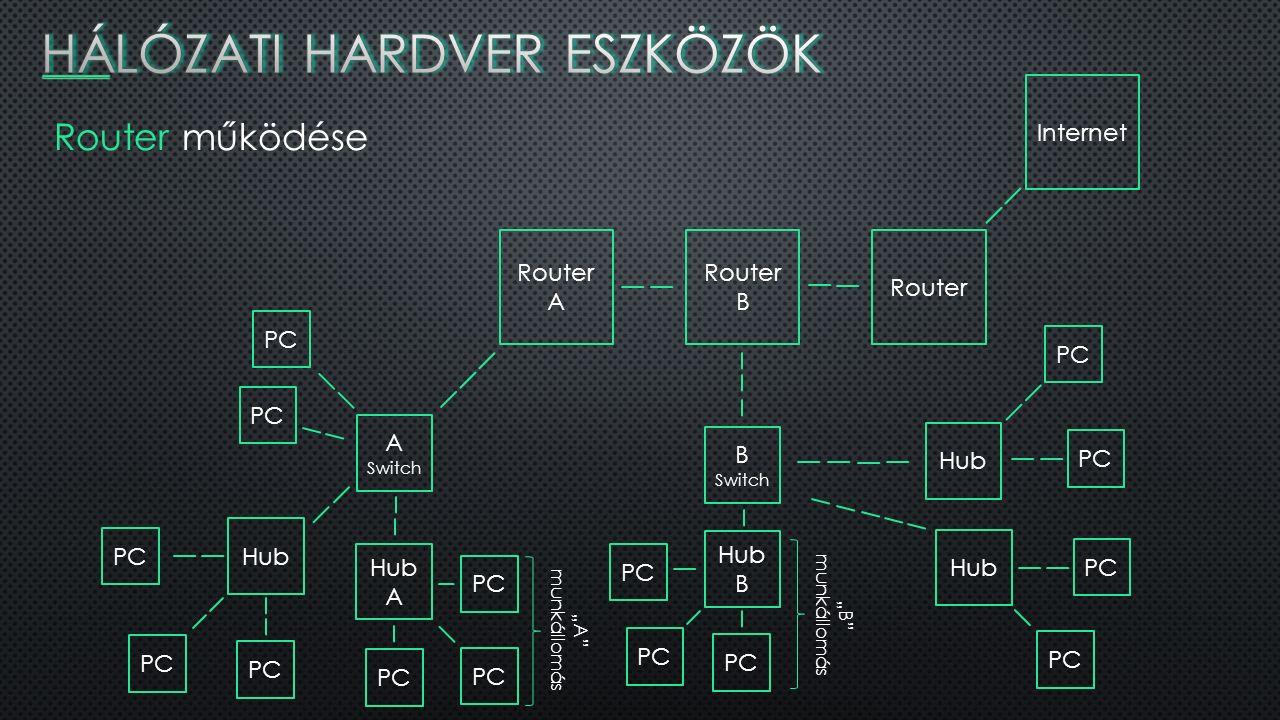 """Router működése Internet Router B Router A B Switch Hub Hub B Hub A Switch PC Hub Hub A PC """"A munkállomás """"B munkállomás PC"""