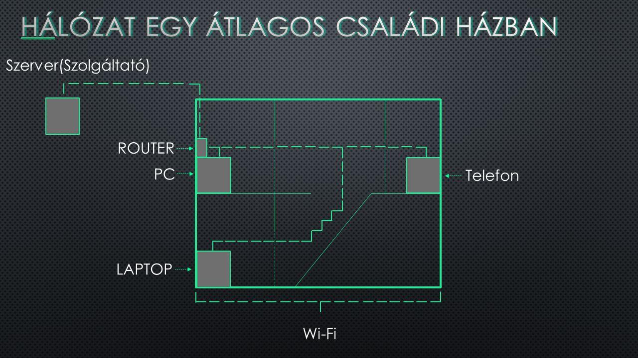 Szerver(Szolgáltató) PC LAPTOP Telefon ROUTER Wi-Fi