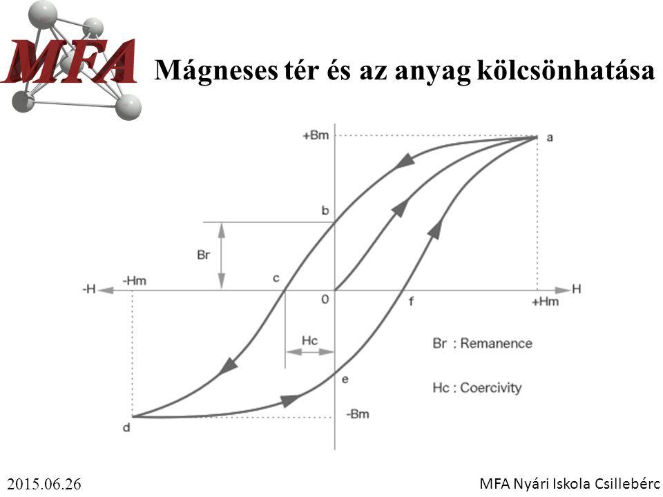 Mágneses tér és az anyag kölcsönhatása 2015.06.26 MFA Nyári Iskola Csillebérc