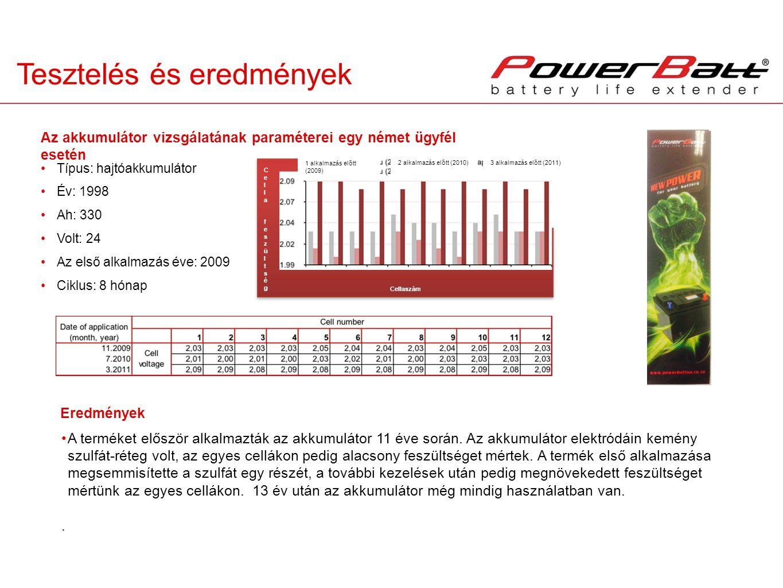 Cellaszám Cella feszültségCella feszültség Tesztelés és eredmények Típus: hajtóakkumulátor Év: 1998 Ah: 330 Volt: 24 Az első alkalmazás éve: 2009 Ciklus: 8 hónap A terméket először alkalmazták az akkumulátor 11 éve során.