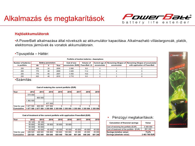 Alkalmazás és megtakarítások A PowerBatt alkalmazása által növekszik az akkumulátor kapacitása. Alkalmazható villástargoncák, platók, elektromos jármű