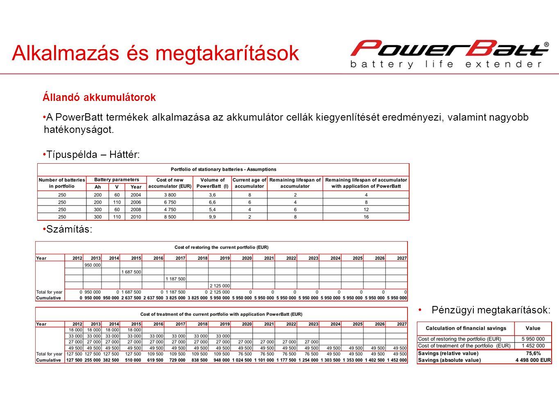 Alkalmazás és megtakarítások A PowerBatt termékek alkalmazása az akkumulátor cellák kiegyenlítését eredményezi, valamint nagyobb hatékonyságot. Típusp