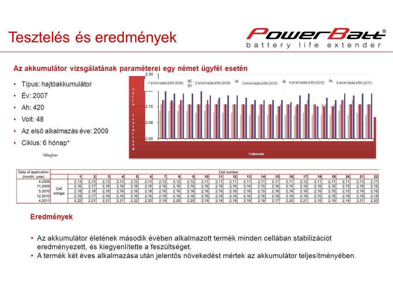 Počet článkov Tesztelés és eredmények Cellaszám Cella feszültségCella feszültség Típus: hajtóakkumulátor Év: 2007 Ah: 420 Volt: 48 Az első alkalmazás éve: 2009 Ciklus: 6 hónap* Az akkumulátor vizsgálatának paraméterei egy német ügyfél esetén Az akkumulátor életének második évében alkalmazott termék minden cellában stabilizációt eredményezett, és kiegyenlítette a feszültséget.