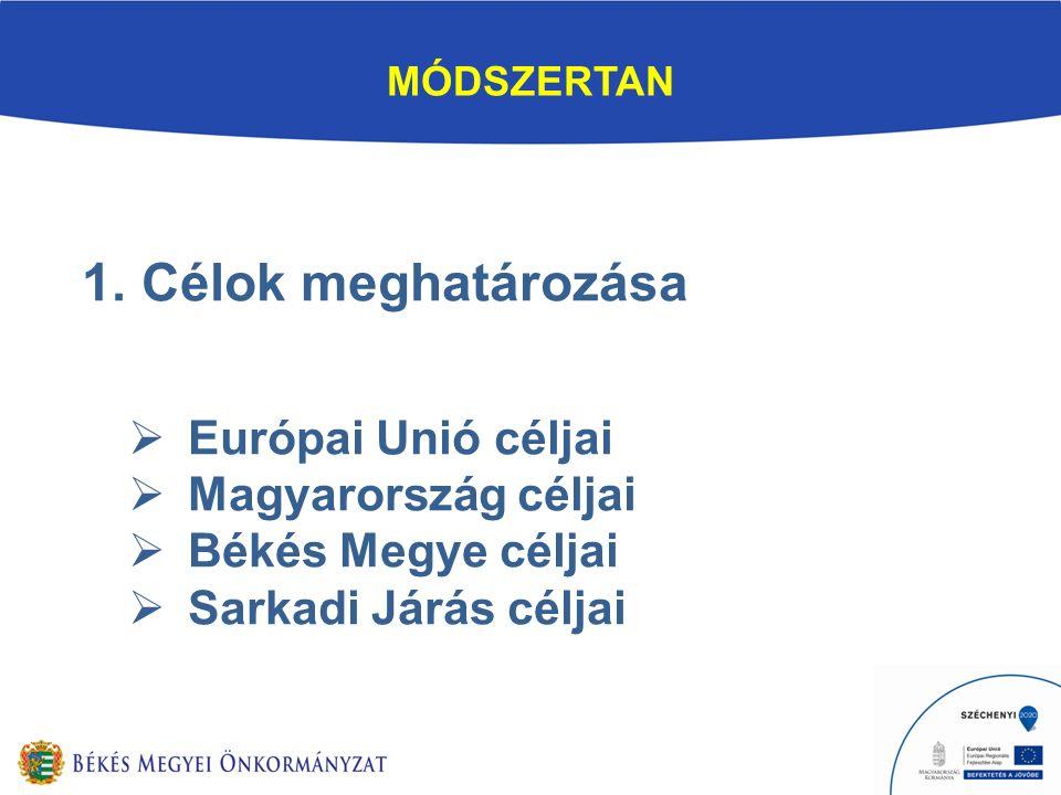 MÓDSZERTAN 1.Célok meghatározása  Európai Unió céljai  Magyarország céljai  Békés Megye céljai  Sarkadi Járás céljai
