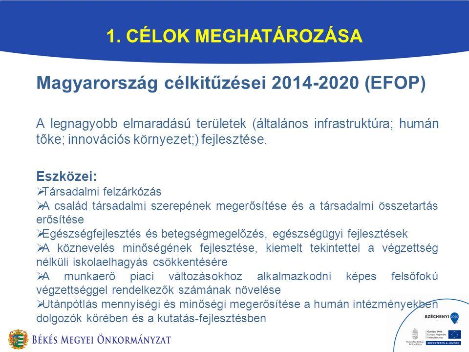 Magyarország célkitűzései 2014-2020 (EFOP) A legnagyobb elmaradású területek (általános infrastruktúra; humán tőke; innovációs környezet;) fejlesztése.
