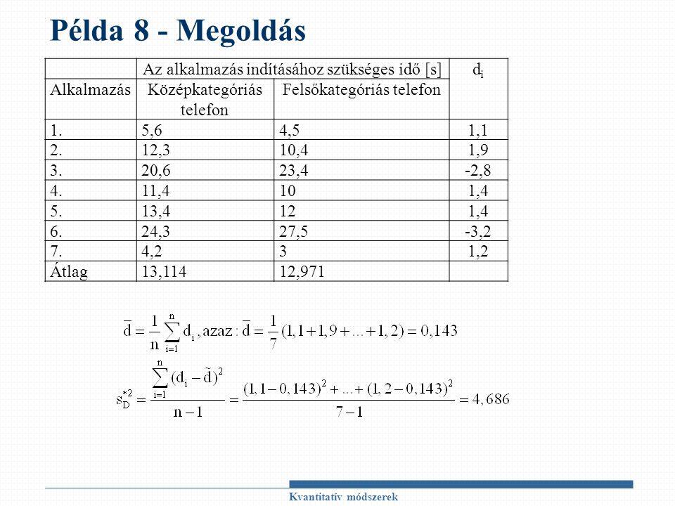 Példa 8 - Megoldás Kvantitatív módszerek Az alkalmazás indításához szükséges idő [s]didi AlkalmazásKözépkategóriás telefon Felsőkategóriás telefon 1.5