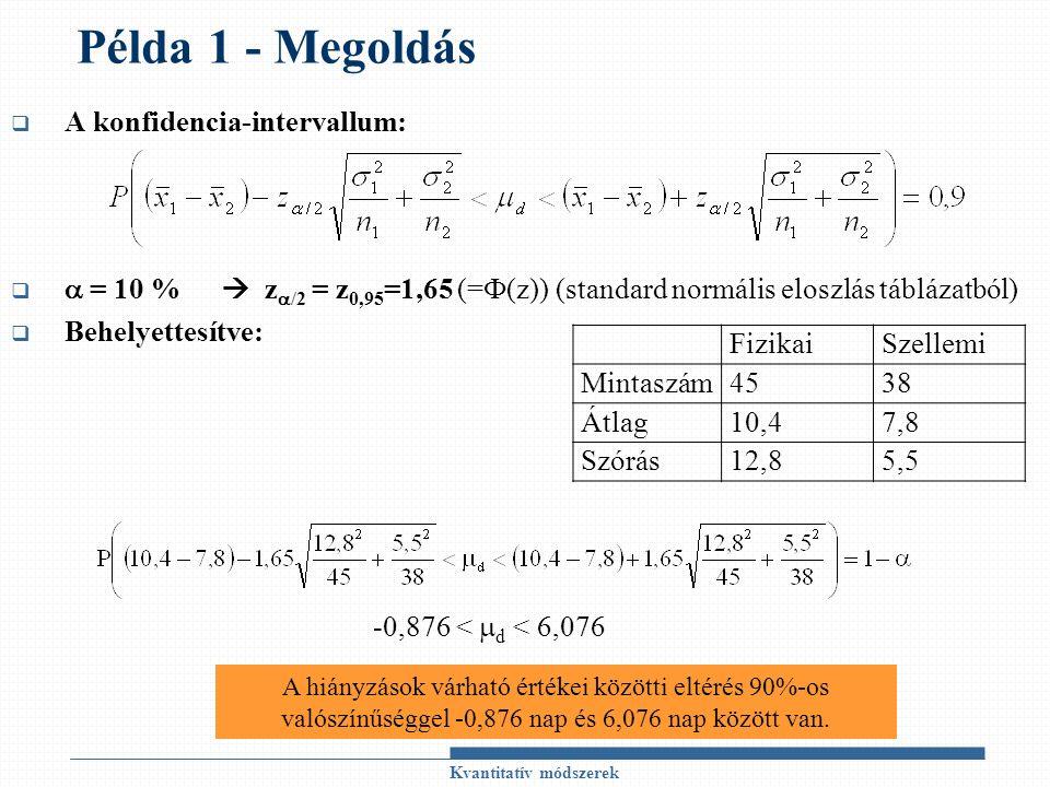Példa 1 - Megoldás  A konfidencia-intervallum:   = 10 %  z  /2 = z 0,95 =1,65 (=Ф(z)) (standard normális eloszlás táblázatból)  Behelyettesítve: