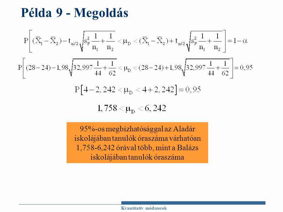 Példa 9 - Megoldás Kvantitatív módszerek 95%-os megbízhatósággal az Aladár iskolájában tanulók óraszáma várhatóan 1,758-6,242 órával több, mint a Balá
