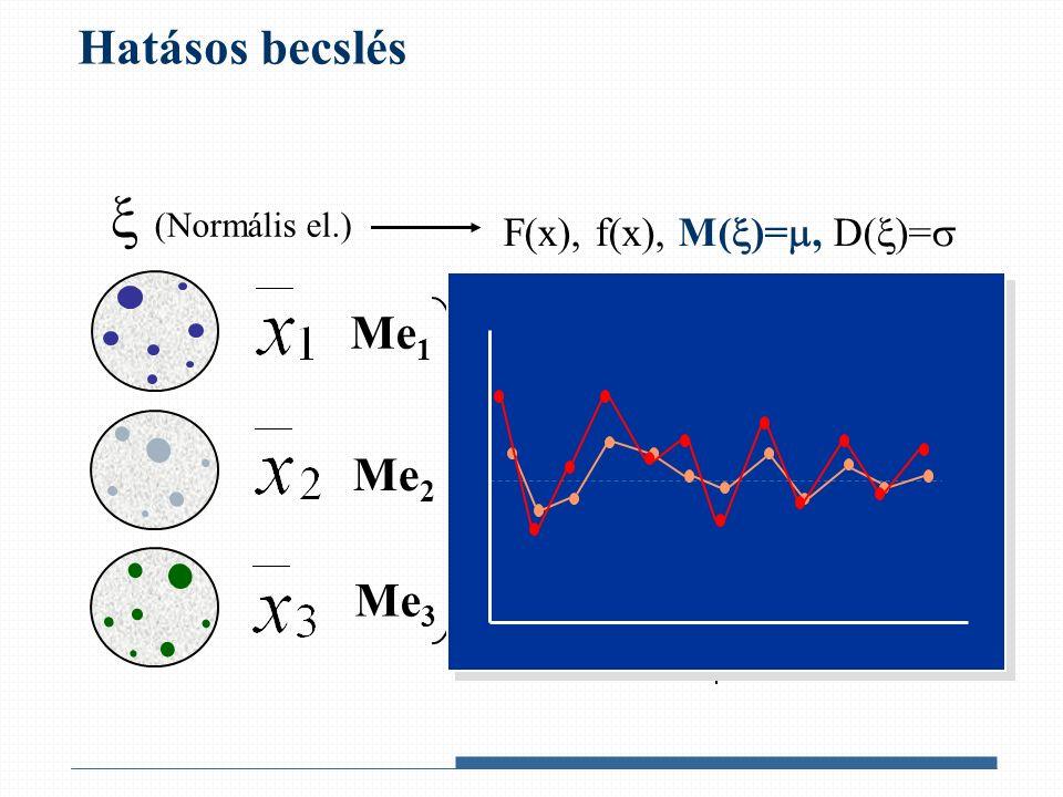 Hatásos becslés  (Normális el.) F(x), f(x), M(  )= , D(  )=  Me 1 Me 2 Me 3 torzítatlan konzisztens elégséges Me