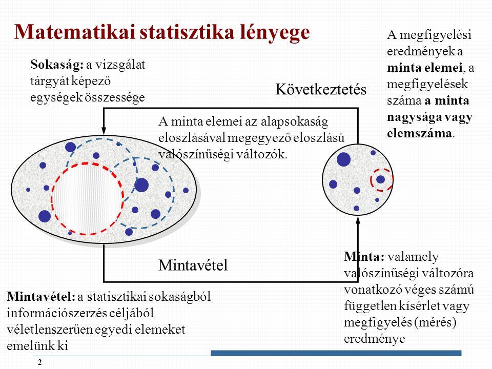 Pontbecslés  Analógia elve: a mintából a becsülni kívánt jellemzővel megegyező tartalmú mutatót számítunk  Mi történik, ha az analógia nem működik.