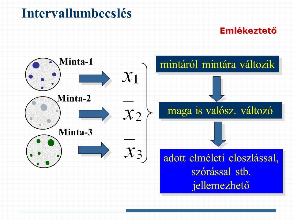Intervallumbecslés Minta-2 Minta-1 Minta-3 mintáról mintára változik maga is valósz.