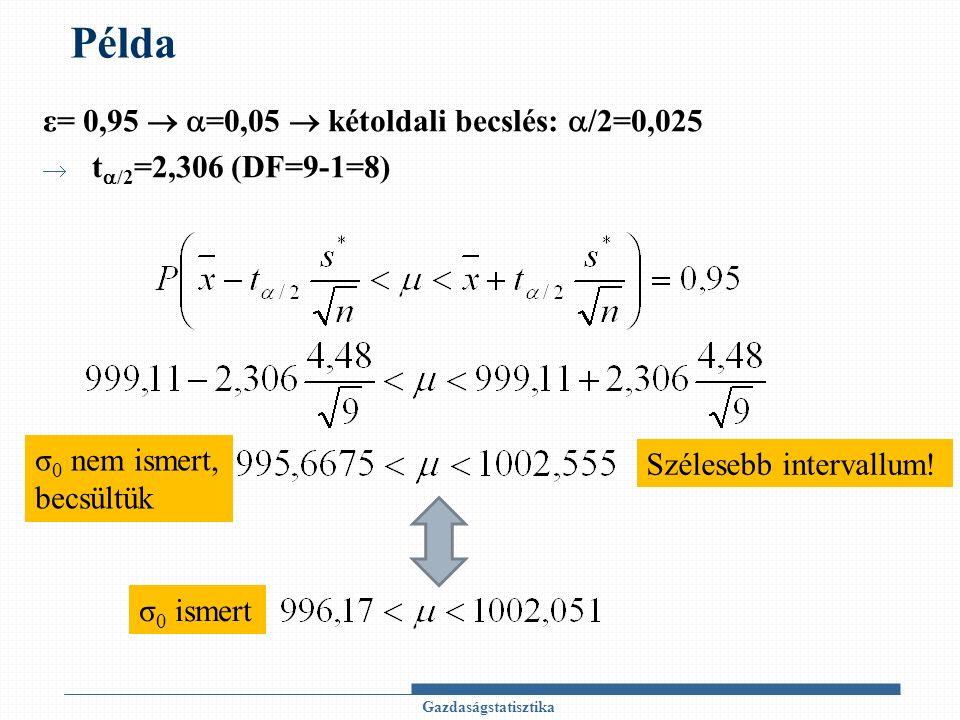Példa ε= 0,95   =0,05  kétoldali becslés:  /2=0,025  t  /2 =2,306 (DF=9-1=8) Gazdaságstatisztika Szélesebb intervallum.