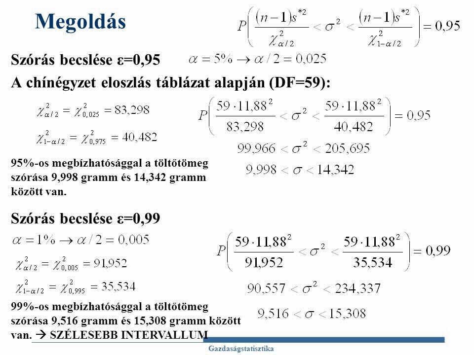 Megoldás Szórás becslése ε=0,95 A chínégyzet eloszlás táblázat alapján (DF=59): Szórás becslése ε=0,99 Gazdaságstatisztika 95%-os megbízhatósággal a töltőtömeg szórása 9,998 gramm és 14,342 gramm között van.