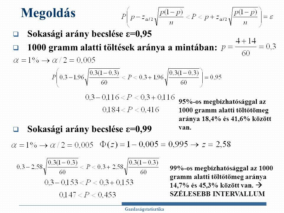 Megoldás  Sokasági arány becslése ε=0,95  1000 gramm alatti töltések aránya a mintában:  Sokasági arány becslése ε=0,99 Gazdaságstatisztika 95%-os megbízhatósággal az 1000 gramm alatti töltőtömeg aránya 18,4% és 41,6% között van.