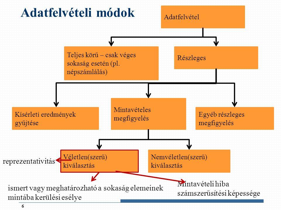 Véletlen mintavételi eljárások  Statisztikai minta definíciója: valamely valószínűségi változóra vonatkozó véges számú független kísérlet vagy megfigyelés (mérés) eredménye  A véletlen mintavétel olyan kiválasztási eljárás, melynek során ismert vagy meghatározható a sokaság elemeinek mintába kerülési esélye.