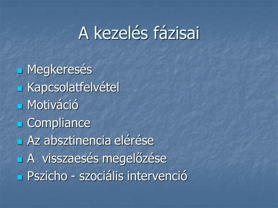 A kezelés fázisai Megkeresés Megkeresés Kapcsolatfelvétel Kapcsolatfelvétel Motiváció Motiváció Compliance Compliance Az absztinencia elérése Az abszt