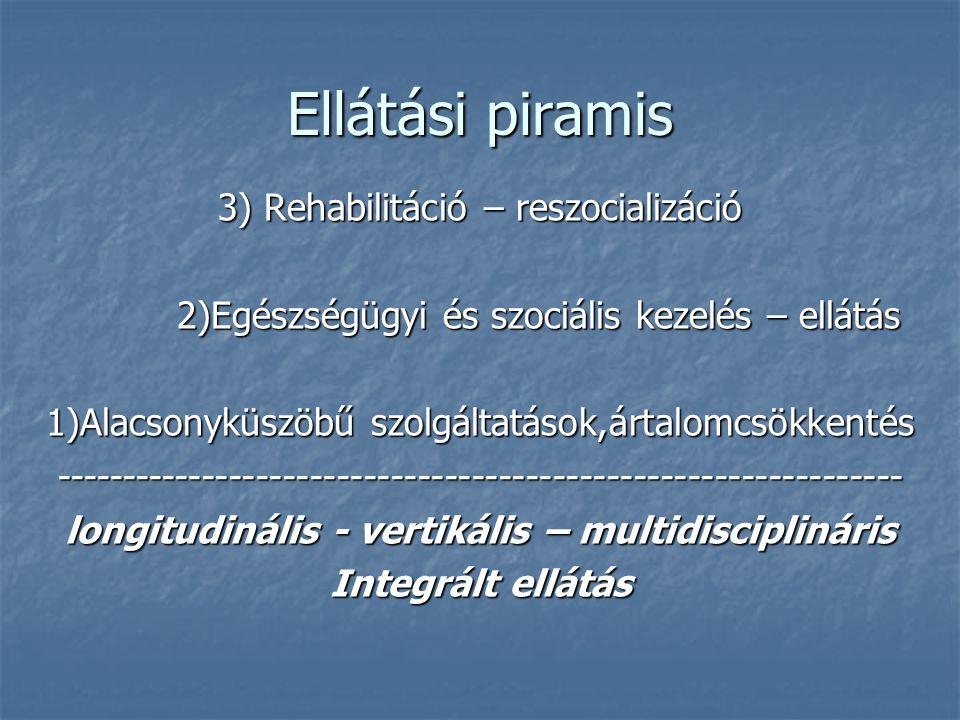 Ellátási piramis 3) Rehabilitáció – reszocializáció 2)Egészségügyi és szociális kezelés – ellátás 2)Egészségügyi és szociális kezelés – ellátás 1)Alac