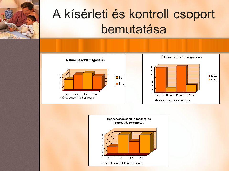 A kísérleti és kontroll csoport bemutatása