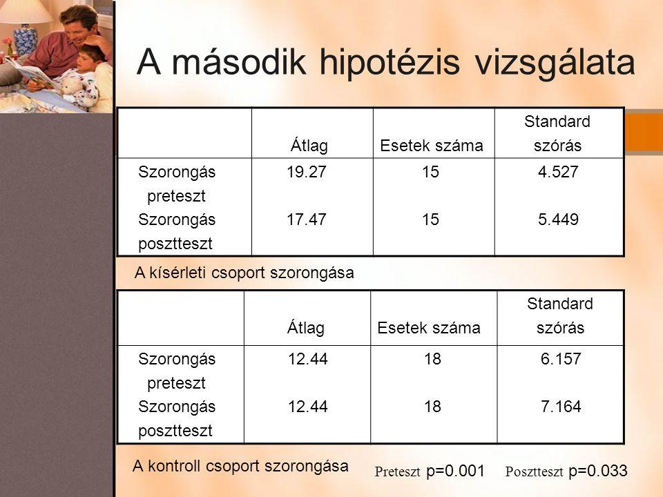 A második hipotézis vizsgálata ÁtlagEsetek száma Standard szórás Szorongás preteszt Szorongás posztteszt 19.27 17.47 15 4.527 5.449 A kísérleti csopor