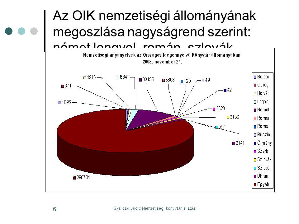 Skaliczki Judit: Nemzetiségi könyvtári ellátás 6 Az OIK nemzetiségi állományának megoszlása nagyságrend szerint: német lengyel, román, szlovák,
