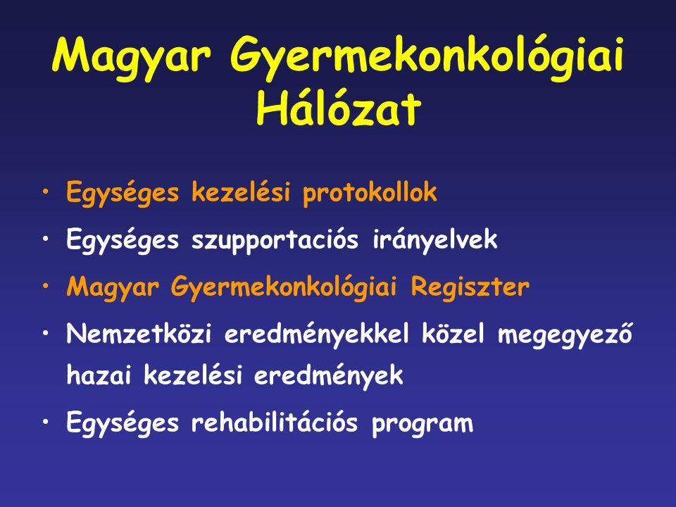 Magyar Gyermekonkológiai Hálózat Egységes kezelési protokollok Egységes szupportaciós irányelvek Magyar Gyermekonkológiai Regiszter Nemzetközi eredményekkel közel megegyező hazai kezelési eredmények Egységes rehabilitációs program