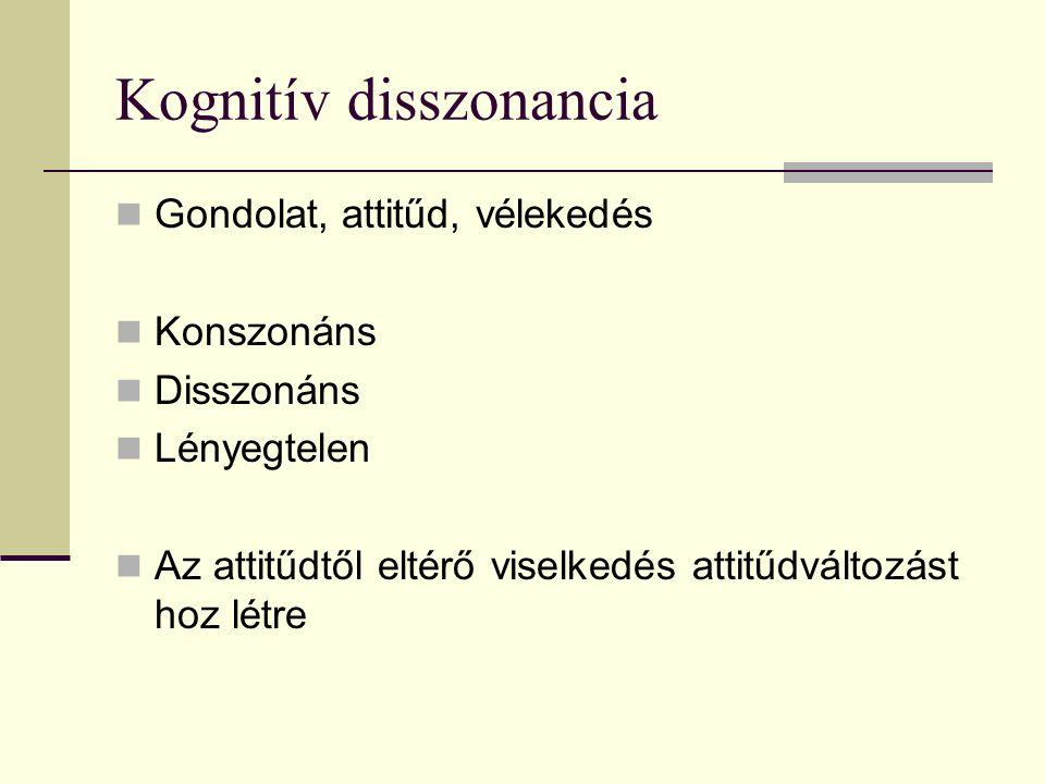 Kognitív disszonancia Gondolat, attitűd, vélekedés Konszonáns Disszonáns Lényegtelen Az attitűdtől eltérő viselkedés attitűdváltozást hoz létre
