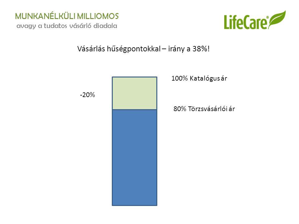 MUNKANÉLKÜLI MILLIOMOS avagy a tudatos vásárló diadala Vásárlás hűségpontokkal – irány a 38%.