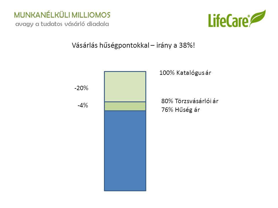 MUNKANÉLKÜLI MILLIOMOS avagy a tudatos vásárló diadala Vásárlás hűségpontokkal – irány a 38%! 100% Katalógus ár 80% Törzsvásárlói ár 76% Hűség ár -20%