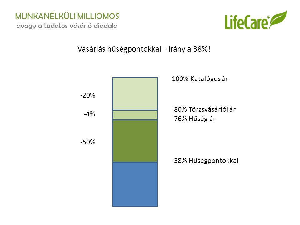 MUNKANÉLKÜLI MILLIOMOS avagy a tudatos vásárló diadala Vásárlás hűségpontokkal – irány a 38%! 100% Katalógus ár 80% Törzsvásárlói ár 76% Hűség ár 38%
