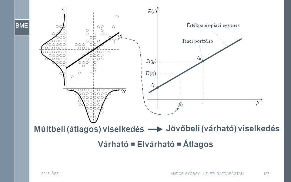 BME 2015. ŐSZ127ANDOR GYÖRGY: ÜZLETI GAZDASÁGTAN Múltbeli (átlagos) viselkedés Jövőbeli (várható) viselkedés Várható = Elvárható = Átlagos E(ri)E(ri)
