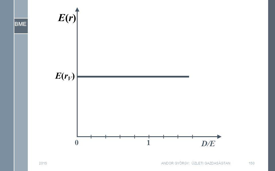 BME 2015150ANDOR GYÖRGY: ÜZLETI GAZDASÁGTAN D/E 10 E(rV)E(rV) E(r)E(r)