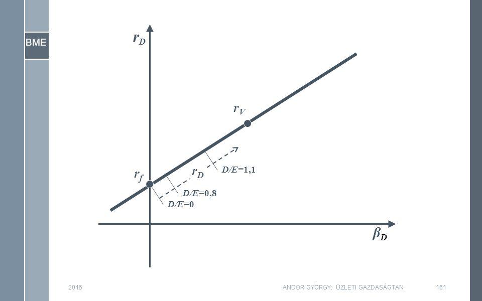 BME 2015161ANDOR GYÖRGY: ÜZLETI GAZDASÁGTAN βDβD rfrf rVrV D/E=0 D/E=0,8 D/E=1,1 rDrD rDrD